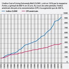 1986 Cost Of Living Chart Putting A Price On Swiss Watches Fhh Journal