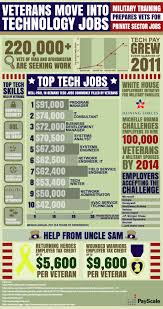 best images about career advice for veterans and ex offenders 17 best images about career advice for veterans and ex offenders on veteran jobs military and military spouse