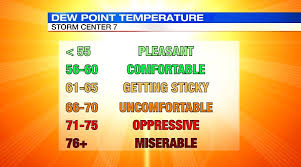 Dew Point Chart Oppressive Due Point Lessons Tes Teach