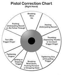 Trigger Control Chart Pistol Shooting Chart Training Aid Hand Guns Guns Ammo