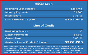 Reverse Mortgage Age Chart Hecm Reverse Mortgage Loan For Home Purchase Charles Guinn
