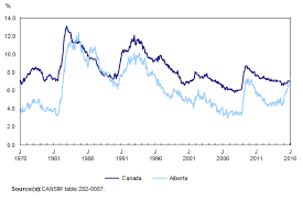 Unemployment Rates In Alberta And Canada