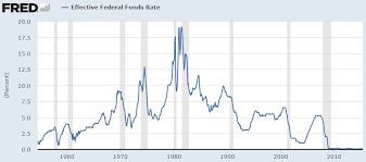 Uncharted Territory In The Fed Funds Rate Cycle A Wealth