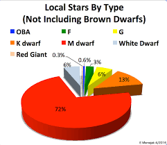 Fraction Of Stars By Spectral Type In The Solar Vicinity