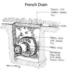 french drain construction. Fine French French Drains The Right Way By Scott Cohen And Drain Construction C