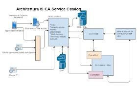 ca service catalog