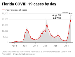 Florida's COVID-19 resurgence: Here are ...