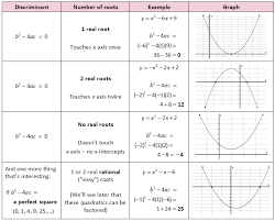 Quadratic Formula Discriminant Introduction To Quadratics