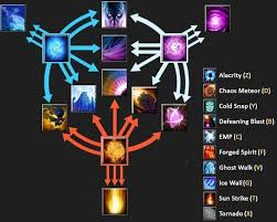 invoker build guide dota 2 don t judge a guide by its cover