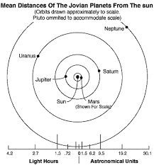 Chart Of Planets Distance From The Sun The Solar System