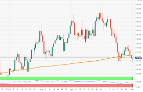 Us Dollar Index Technical Analysis Needs To Regain The 200