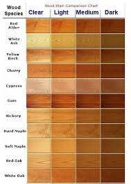 Wood Stain Comparison Chart Looking For New Kitchen Cabinets Check Out These Ideas