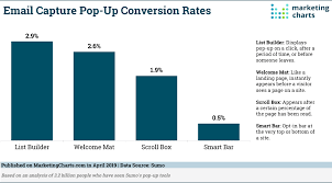 Ups Rate Chart 2019 Data Shows Email Capture Pop Ups Convert But At What Cost