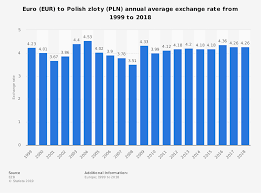 Average Usd To Cad Exchange Rate For 2014 Euro Exchange