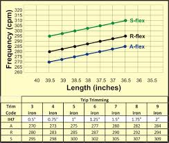 Shaft Frequency Chart 2016 Sk Fiber Golf Shafts Hireko Custom Golf Clubs And