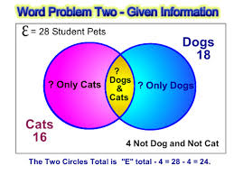 Venn Diagram Math Problems Venn Diagram Word Problems Passys World Of Mathematics