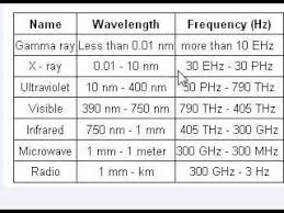 Em Spectrum Frequency Chart Trick To Learn Electromagnetic Spectrum In Hindi Easily