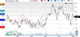 Att Quote Delectable T Att Inc Stock Quote Cnnmoney Motivational Cool AtT Stock Quote