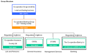Lloyds Banking Group Organisational Structure Chart Co Op 5 55 A Great Bond For The Brave Moneyweek