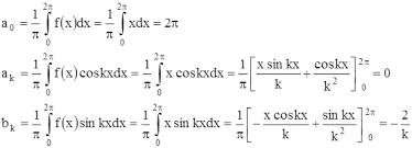 Реферат Ряды Фурье и их приложения ru Поэтому для разложения этой функции в ряд Фурье выгоднее воспользоваться формулами 20 приравняв λ 0