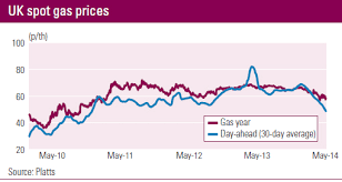 Uk Natural Gas Prices Chart Natural Gas Wholesale Price Making Money Easy