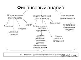 Презентация на тему В М Аньшин Анализ финансовой отчетности  3 Финансовый анализ Операционная