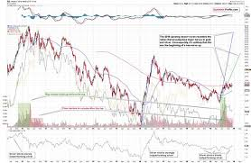 Stock Market Charts You Never Saw Silver Miners Pinpoint The Precious Metals Outlook Kitco News