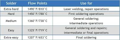 Solder Melting Temperature Chart Selecting Silver Solder When Assembling Start With Your