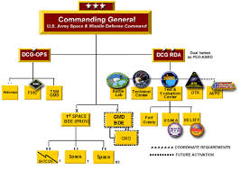 Army Space Missile Defense Command