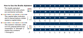 Nbp About Braille Braille Alphabet Cards
