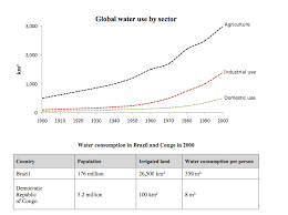 ielts writing task water use graph and table ielts simon com picture 2