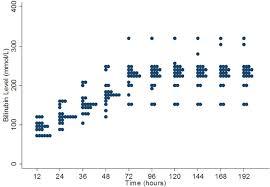 Range Of Thresholds Used For Treatment Of Neonatal