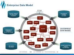 Enterprise Data Warehouse What Is The Best Healthcare Data Warehouse Model