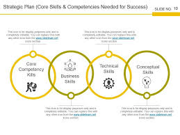 Strategic Planning Framework Strategic Workforce Planning Framework Powerpoint