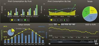 Google Charts Vs Chart Js C3 D3 Highchart Fusioncharts Google Chart