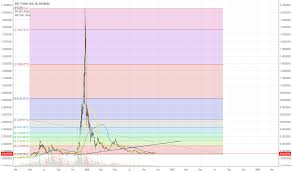 Nxt Usd Chart Nxtusdt Charts And Quotes Tradingview