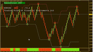 Get Free Renko Street System V 2 0 Renko Chart