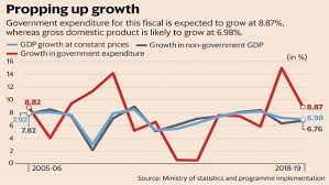 How Govt Expenditure Has Pushed Up Indias Gdp Growth
