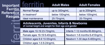 Ferritin Level Chart Anemia Iron Disorders Institute Tests To Determine Iron Levels