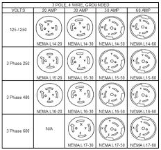 4 prong twist lock plug wiring diagram plug and power guide nema locking plug receptacle chart