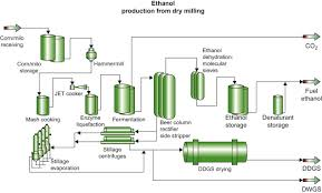 Ethanol Production Process Flow Chart Ethanol Production An Overview Sciencedirect Topics