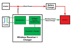 wireless power for everyone electronic products two chargers essentially interface the battery wired and wireless power paths when a wired adapter is detected by sensing the adapter voltage