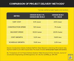 design build cost savings chart courtesy of design build insute of america