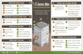 magnet worm bin troubleshooting