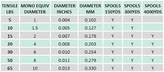 Monofilament Line Diameter Chart Jm Gillies Fins Evolve Braid