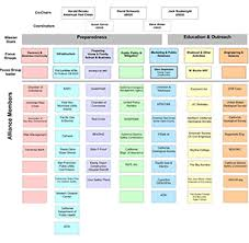 Caltrans Org Chart 80 Methodical Clrra Flow Chart