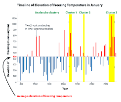 Freezing Temperature Timeline Of Elevation Of Freezing Temperature In January