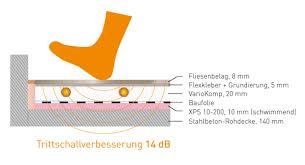 Zusätzlich fungiert steico floor als wärmedämmung für viele trockenestrichkonstruktionen. Xps Platten Fur Fussbodenheizungen Im Trockenbau Variotherm