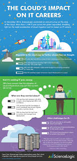 the cloud s impact on it careers sciencelogic infographic showing trends how cloud adoption is impacting it careers