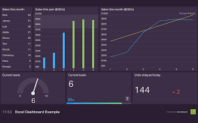 Excel Dashboard Excel Dashboard Example Geckoboard